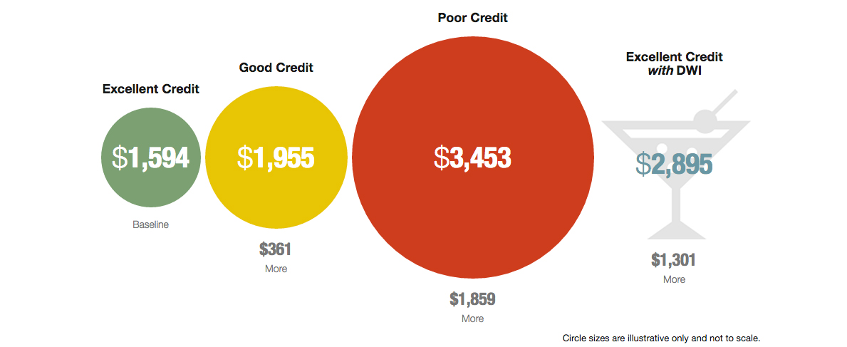 Illustration of insurance costs based on your credit score and whether you have a DWI.