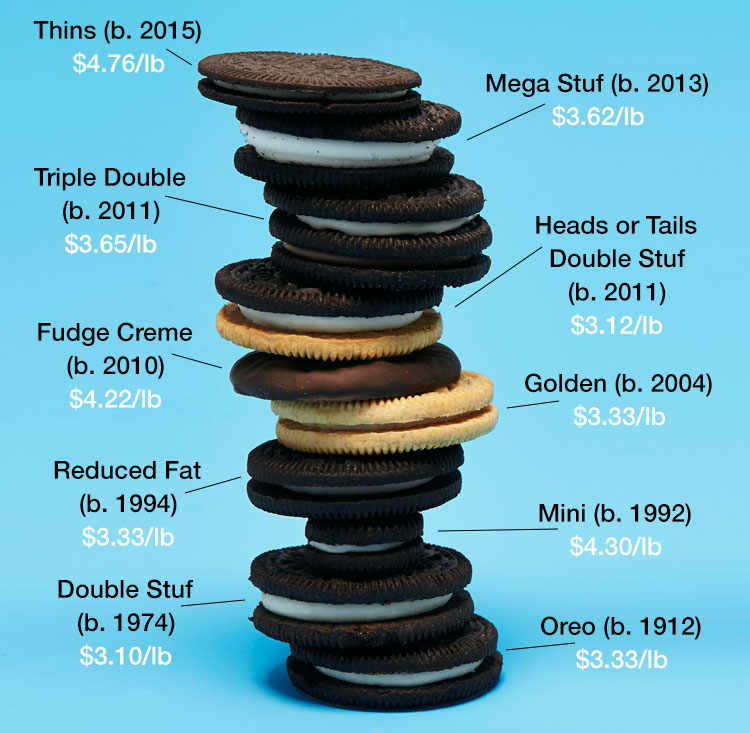 Image result for Images Oreos