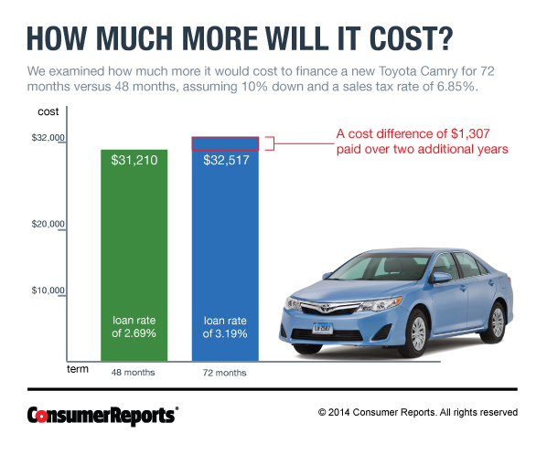 Capital One Auto New Car Loan Rates