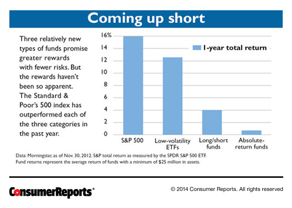 """New Types of """"Risk Free"""" Funds 