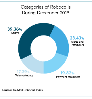 Mad About Robocalls? - Consumer Reports
