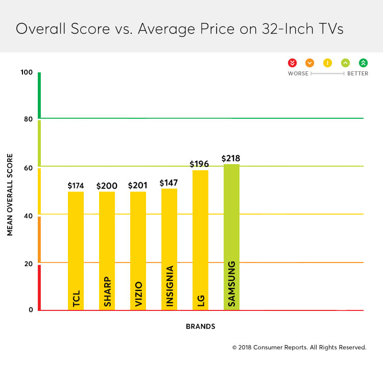 An analysis of cheap TVs vs. premium brands.