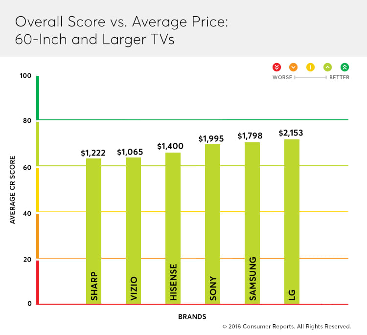 Why It Doesn T Always Pay To Buy A Cheap Tv Consumer Reports