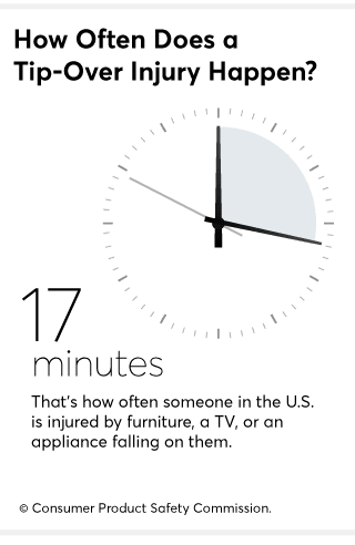Furniture Tip Overs A Hidden Hazard In Your Home Consumer