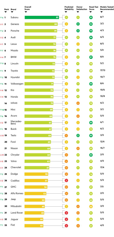 Consumer Reports 2019 Automotive Brand Rankings Ar15 Com